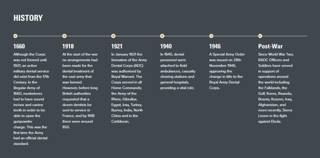 Graphic - Timeline of the Royal Army Dental Corps
