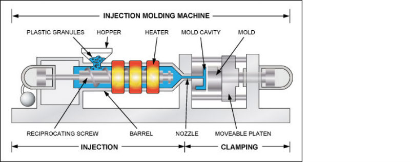 Graphic - diagram of an injection molding machine